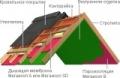 Пленка пароизоляционная универсальная Мегаизол В